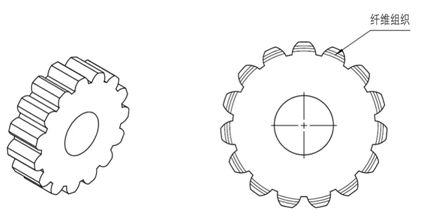 Gears produced by a typical process