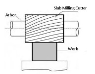Milling Process