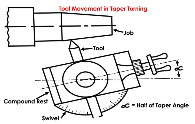 Taper turning