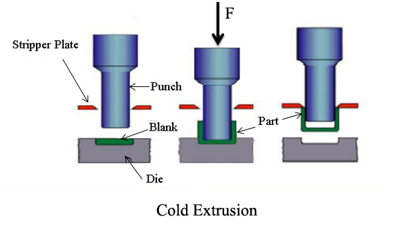 cold-extrusion